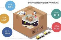 外扩物流体系 盒马能否化解成本压力