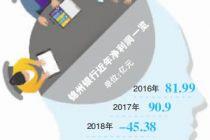 新董事就位 锦州银行能否脱困