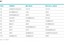 进博会寺库蓝皮书:糜费品消费都会排名前30城中9成为低线都会