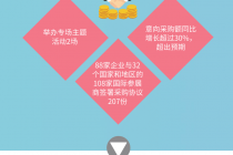 北京亮出进博会效果单 意向采购额同比增加超三成|附一图读懂