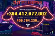 """京东""""双11""""最终累计下单金额超2044亿元  同比增加27.9%"""