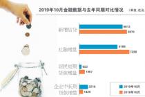 10月社融增量回落 融资结构改善