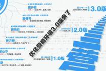 优化营商环境3.0!北京推204项改革措施