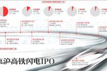 23天闪电上会 京沪高铁革新IPO速率