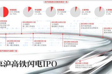 23天闪电过会 铁道墟市化的京沪样本能否复制