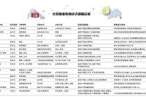 北京夜间经济调查总表
