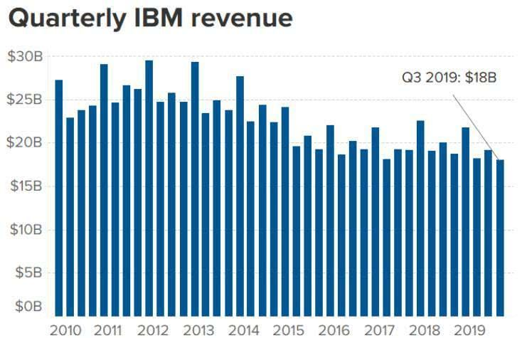 IBM历年收入情况。来源:IBM财报