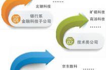 寻找金科领军企业:银行系or互联网系?