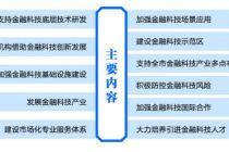 你想知道的北京金融科技政策都在这