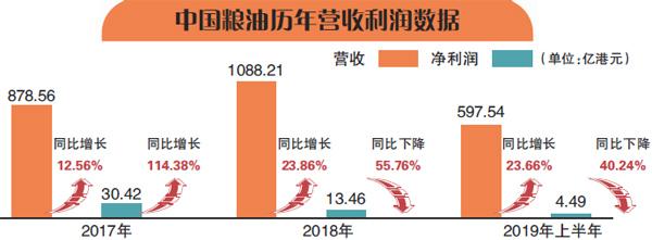 资本光环消失 中国粮油求退市