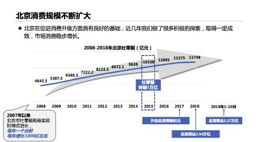 北京消费规模扩大