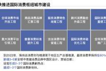 北京将建成1至2个国际消费新地标