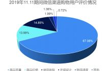 社交电商拉平地域消费差异 京东微信端购物单量增四成