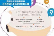 從保自然風險到保市場風險 北京農業保險轉型升級