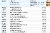 宝能系增持引南宁百货控股权争夺预期