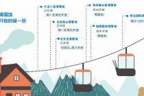 """京郊滑雪场开启""""夜经济""""模式"""