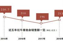 """在京成立新公司 泰国红牛开启""""B计划"""""""