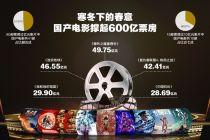 寒冬下的春意:国产电影撑起600亿票房