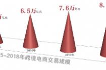 """加快建設""""綜試區""""   北京跨境電商將現聚群"""