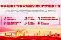 中央經濟工作會議敲定2020六大重點工作