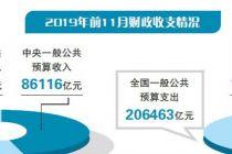 減稅明顯 前11月個稅收入下降26.8%