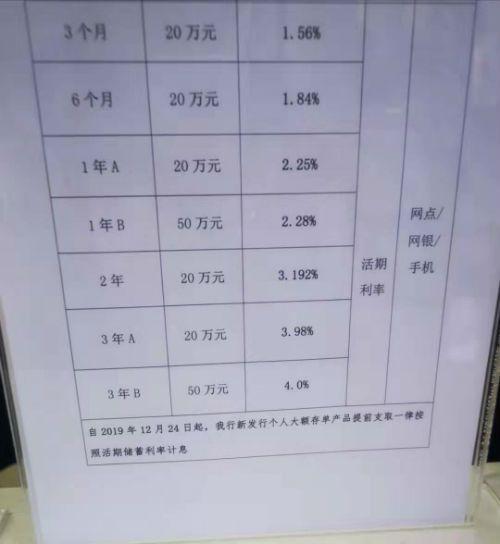 京城多家银行规则生变 新发大额存单不再靠档计息
