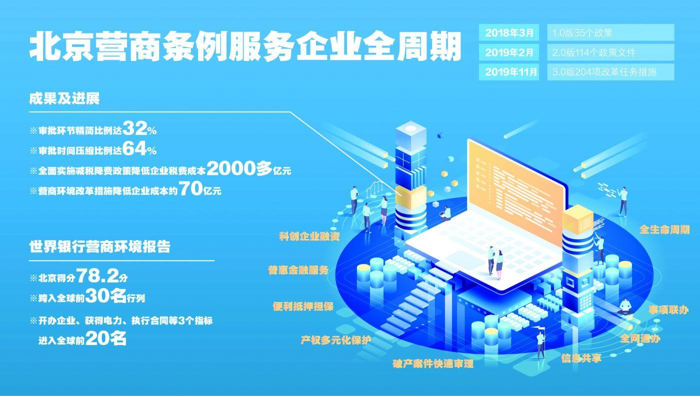 北京版营商条例来了