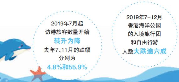 """香港海洋公园宣布全员""""冻薪"""""""