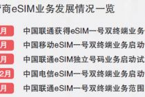 聯通發力eSIM 手機無卡時代來了嗎