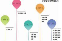 告别单纯景区经营 北京彩计划app投身文旅梦
