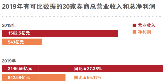 A股券商去年净利增超50%
