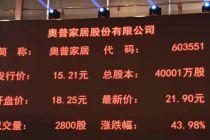"""奧普家居正式登陸A股  開盤頂格""""秒停""""漲43.98%"""