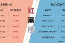 """主动权益爆款基金的""""长跑""""红黑榜"""