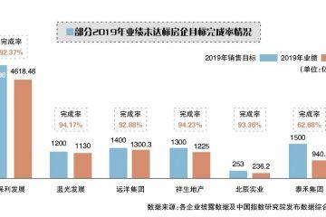 特别策划:数读房企榜单 近两成房企未达目标 2020年更趋谨慎