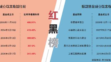 """主動權益爆款基金的""""長跑""""紅黑榜"""