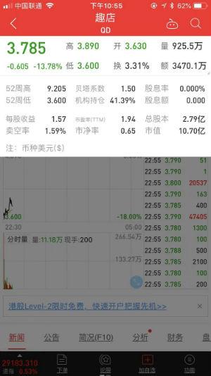 趣店宣布5亿美元股权回购计划 美股开盘大跌
