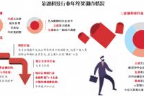 """金融科技年终奖:从""""12倍月薪""""到""""归零"""""""