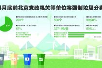 4月底前北京党政机关等单位将强制垃圾分类