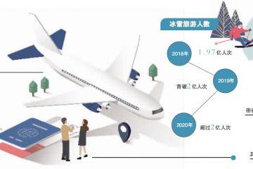 解析春节旅游三大新势力