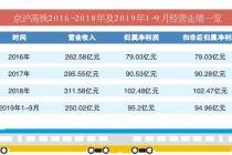 市值3325亿 京沪高铁上市首秀