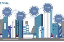 特别策划:数读房企榜单  千亿房企十年之变: 跨不过的规模生存法则