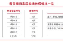 京城家居卖场春节期间至少放假6天 大消费业态不受影响