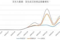 京东:线上驰援  全国发往湖北省单量同比增7成