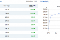 央行兩日投放1.7萬億元流動性 市場資金面轉好