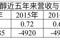 朱伟出任董事长兼总经理  贵州醇能否起死回生
