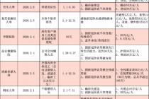 """战疫·绸缪稳增长  晨会暂停、面访受阻 保险业2020""""开门红""""何处寻"""