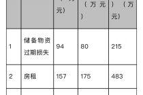 中烹协发布新冠肺炎疫情对餐饮业影响报告:超九成餐企表示外卖平台费率未降