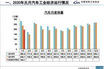 首月產銷量低迷 預測全年前低后高 車市盼回暖拐點
