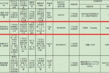 广东省68批次不合格化妆品被通告,标婷、索芙特上黑榜