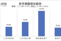 春节期间 二手手机交易量环比增75.6%,转转自营手机GMV翻倍增长